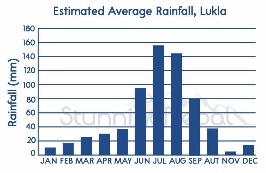 Average Rainfall at Lukla, Everest Base Camp