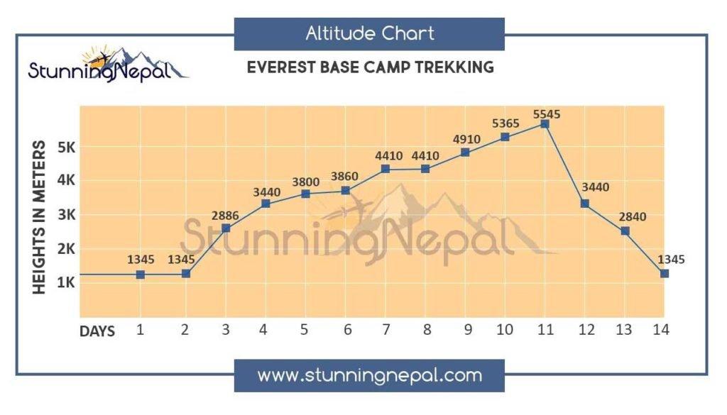 Everest Base Camp Trekking Altitude Map