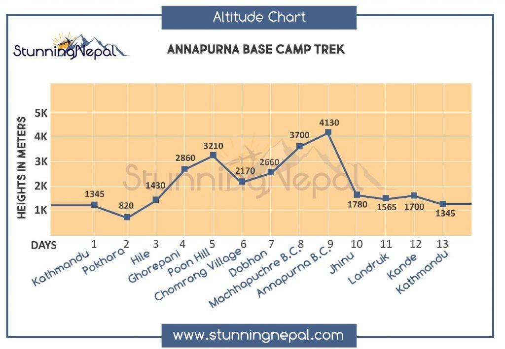 Annapurna Base Camp Trek Altitude Profile Map