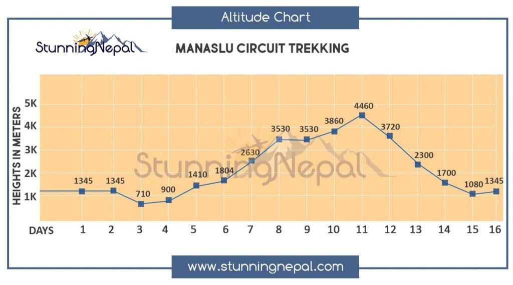 Manaslu and Tsum Valley Trek Altitude Map